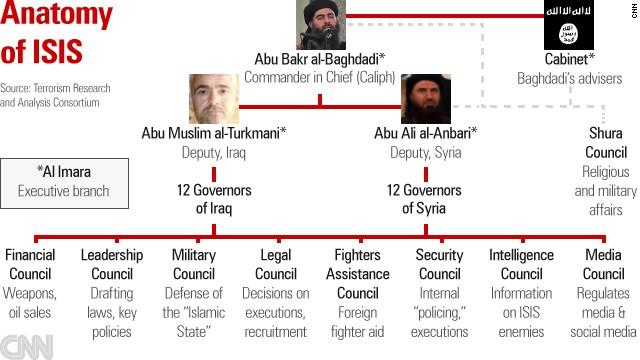 Anatomia ISIS + organizarea Califatului Islamic