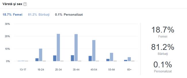 Statistici sondaj armata obligatorie
